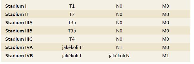 TNM klasifikace HCC, 7. vydání. Tab. 1. TNM classification of HCC, 7<sup>th</sup> edition.