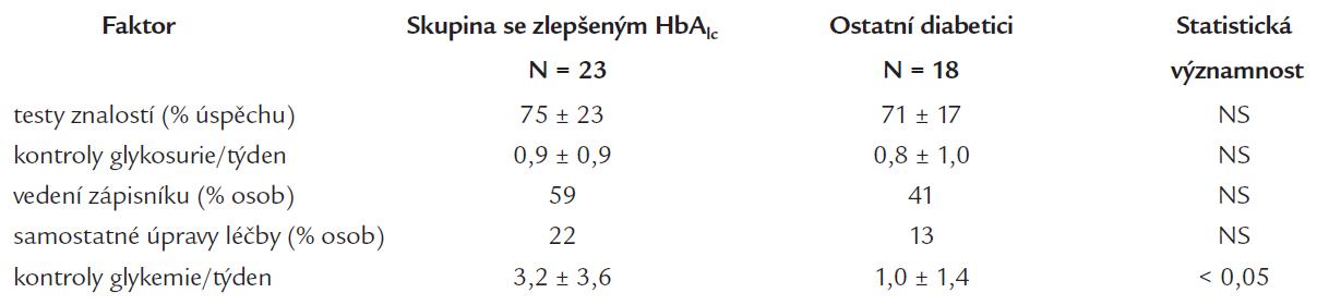 Rozdíly mezi pacienty se zlepšenou kompenzací diabetu po 6 měsících od absolvování kurzu a ostatními pacienty.