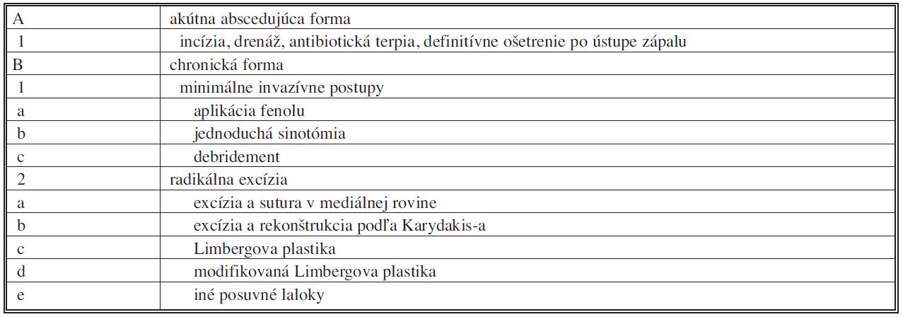 Základné rozdelenie terapeutických možností pilonidálnej choroby – voľne podľa [4] Tab. 1. Basic division of pilonidal sinus disease therapeutic possibilities – according to [4]