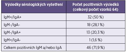 Srovnání výsledků průkazů IgM a IgA protilátek Table 2. Comparison of the detection of IgM and IgA antibodies