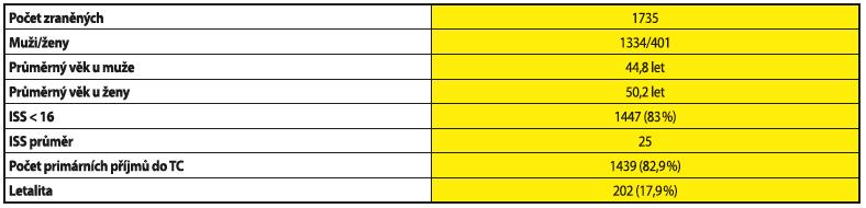 Triage pozitivní zranění přijati na oddělení urgentního příjmu TC FNKV v 2008-2014
