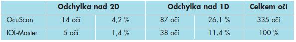 Srovnání četnosti odchylek nad 1D a nad 2,0 D u OB a UZB od optimalizované hodnoty dioptrické síly NOČ