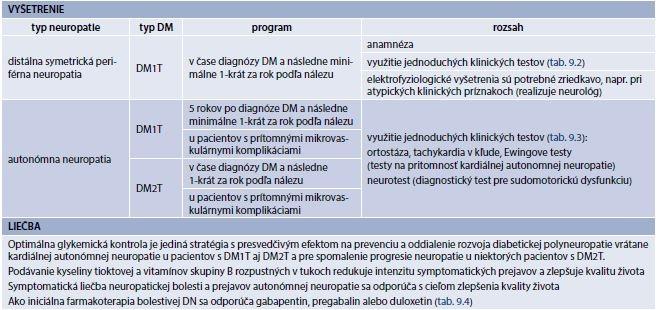 Tab. 9.1 | Neuropatia: frekvencia a náplň vyšetrení a liečba