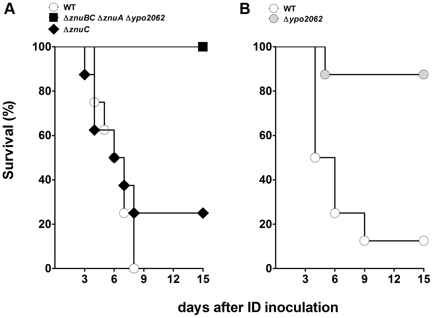 Incidence of plague in mice infected with <i>Y. pestis</i> lacking the zinc transporter Znu and/or the putative zinc murein DD-endopeptidase YebA (YPO2062).