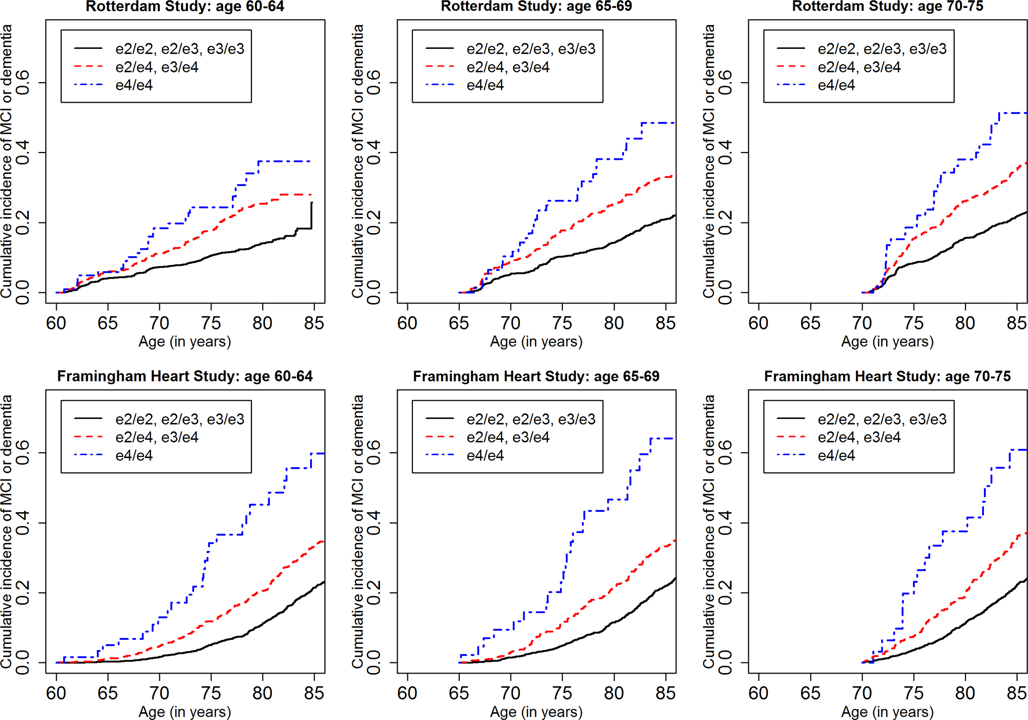 Lifetime (to age 80–85 y) cumulative incidence curves, adjusting for competing risk of mortality, for mild cognitive impairment or dementia by baseline age and <i>APOE</i>-e4 dose.
