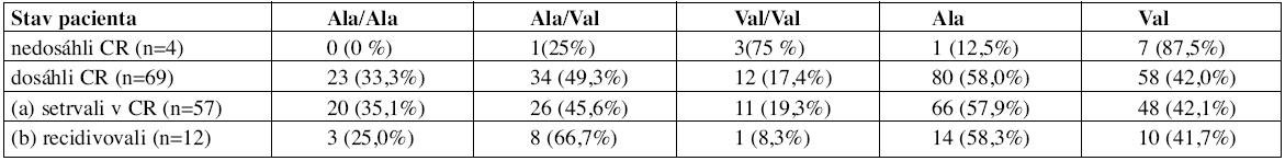 Absolutní a procentuální rozložení genotypů a alel v jednotlivých skupinách (CR - kompletní remise).
