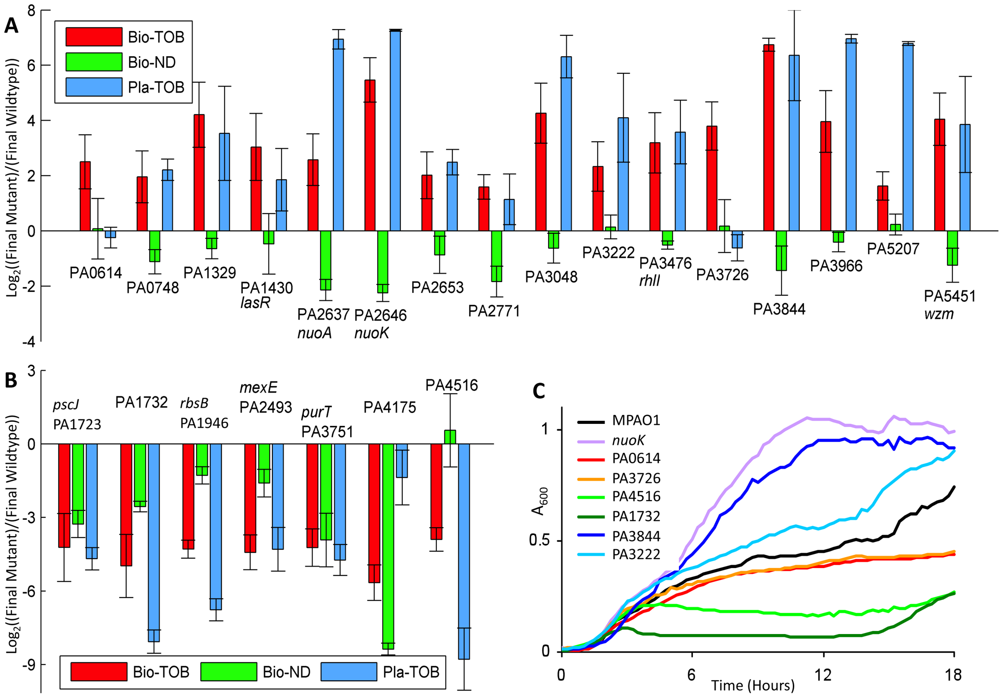 Fitness characterization of candidate mutants in different physiological states.