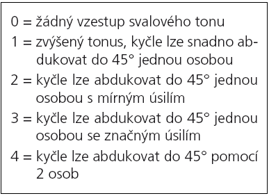 Hodnocení tonu adduktorů [45].