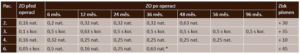 Vývoj ZO u operovaných pacientů v průběhu sledování a konečný zisk řádků dle ETDRS (n = 4 očí)