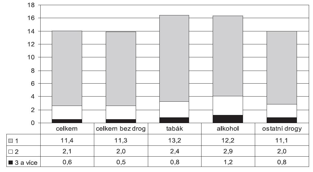 Podíl samovolných potratů u celkového počtu rodiček a u rodiček užívajících návykové látky v letech 2000–2009 (v %)