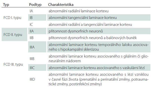 Klasifikace fokální kortikální dysplazie (FCD) podle ILAE (2011)