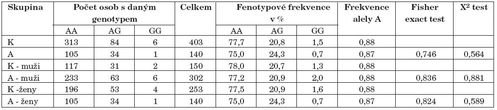 Výsledky genotypizace A118G polymorfismu genu pro Mu receptor (K–kontroly, A–alkoholici).