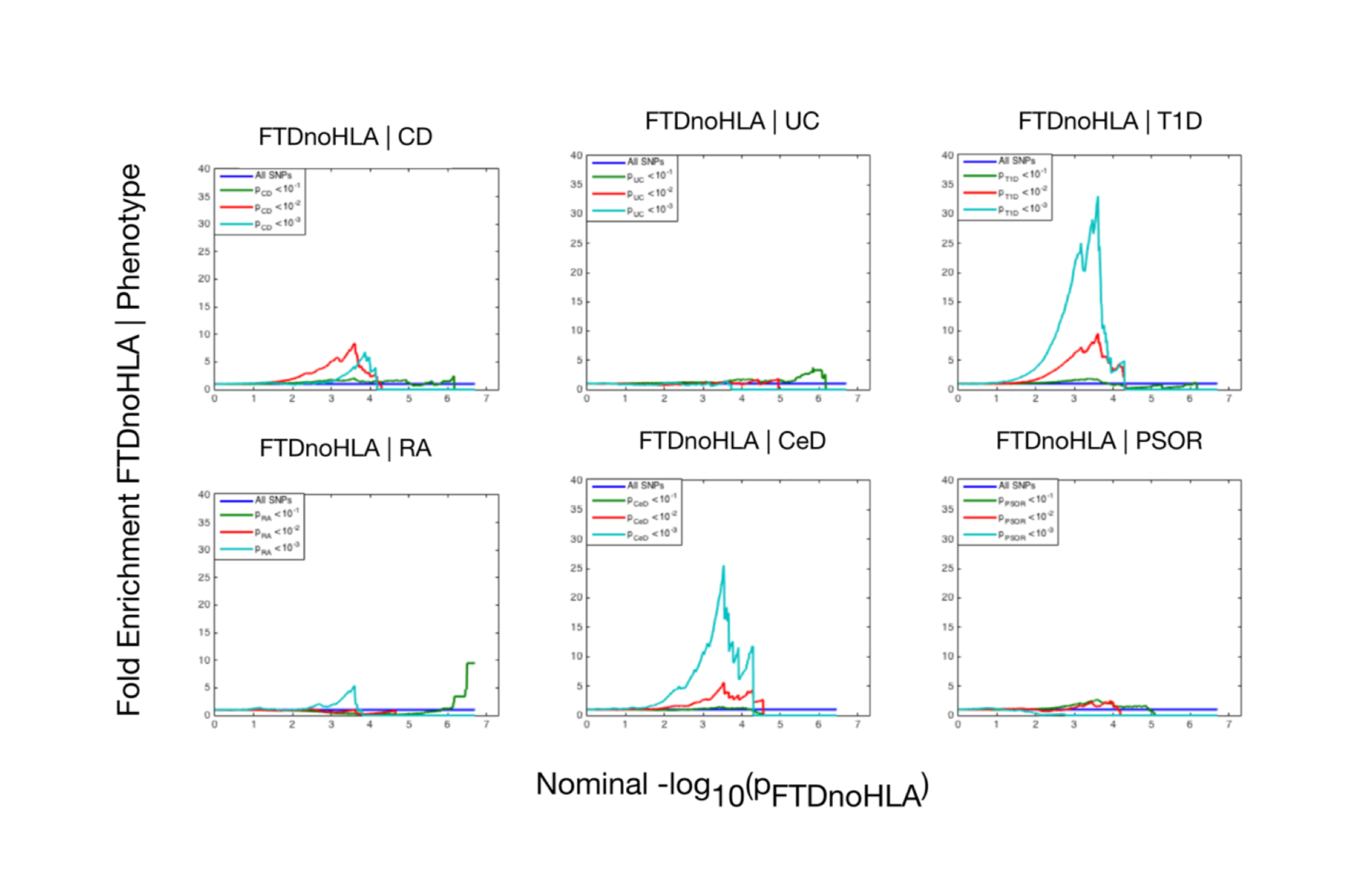 Fold enrichment plots of enrichment (after removing all regions in linkage disequilibrium with <i>HLA</i> on Chromosome 6) versus nominal −log<sub>10</sub>(<i>p</i>)-values (corrected for inflation) in frontotemporal dementia (FTD) below the standard genome-wide association study threshold of <i>p</i> &lt; 5 × 10<sup>−8</sup> as a function of significance of association with 6 immune-mediated diseases.