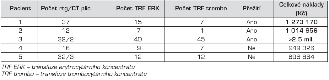 Přehled počtu provedených rtg a CT vyšetření plic a množství podaných krevních derivátů.
