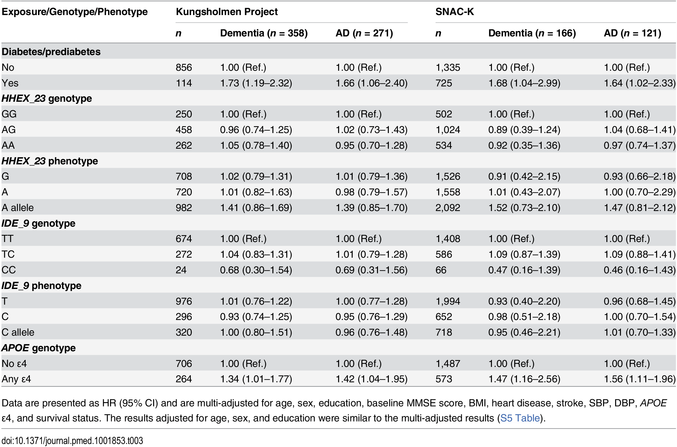 Multi-adjusted hazard ratios and 95% CIs of dementia and Alzheimer disease related to diabetes, <i>HHEX_23</i>, <i>IDE_9</i>, and <i>APOE</i> in the Kungsholmen Project and SNAC-K.