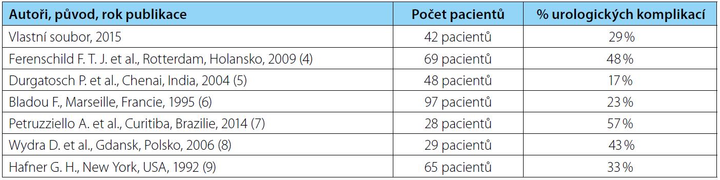 Výskyt urologických komplikací v souborech pacientů po TPE Tab. 5. The incidence of urological complications in patients' files after TPE