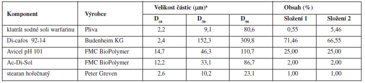 Složení tabletových směsí a fyzikálně chemické vlastnosti jednotlivých složek
