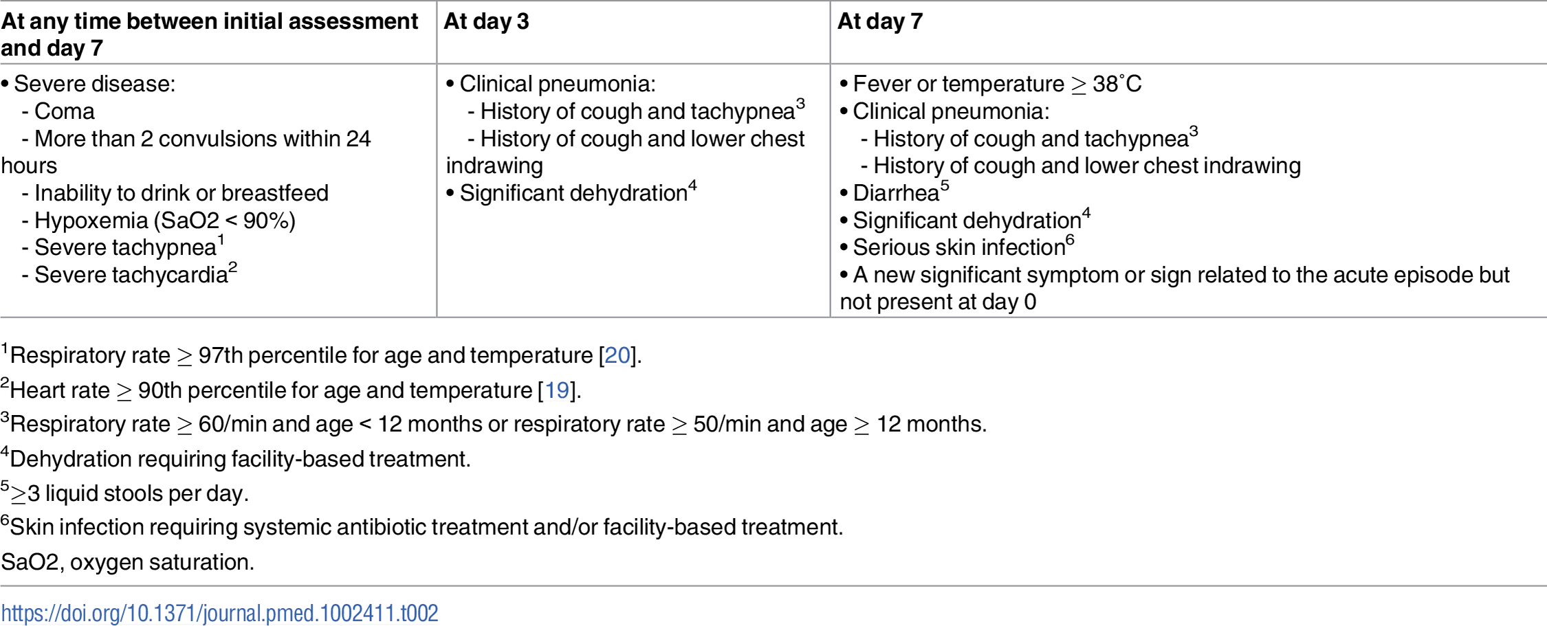 Definition of clinical failure by day 7 (primary outcome measure).