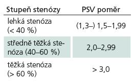 Hodnocení stupně intrakranálních stenóz. PSV (Peak Systolic Velocity) poměr [8].