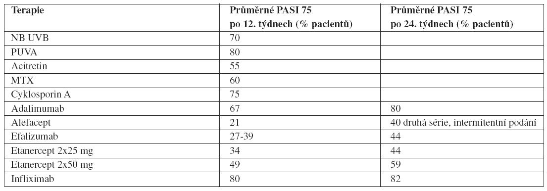 Účinnost celkové léčby v čase (51)