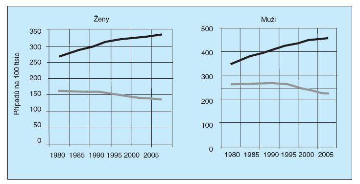 Trendy zhoubných nádorů v Německu.