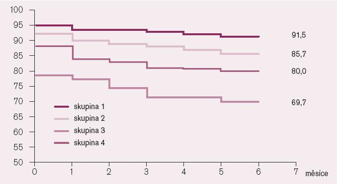 Kaplanova-Meierova křivka pro jednotlivé skupiny pacientů.