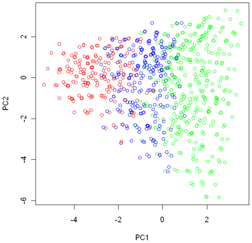 The partition of the genotype space in the simulation study.