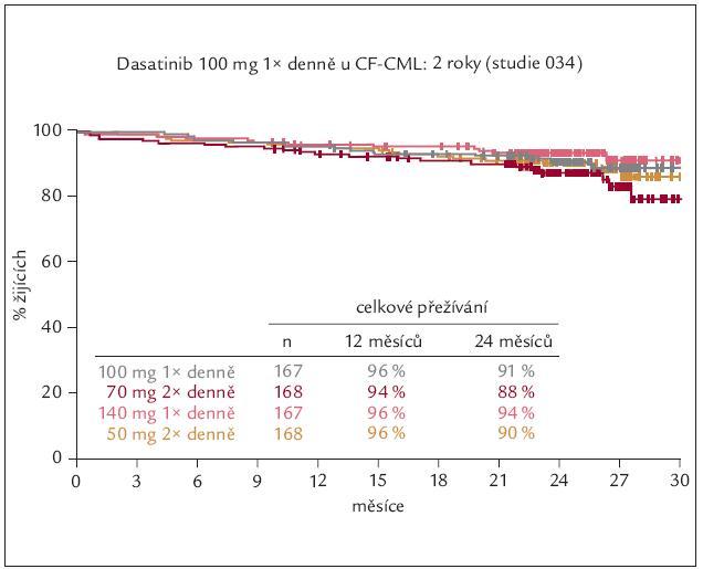 Celkové přežívání nemocných rezistentních nebo netolerujících imatinib po různých dávkách tyrozinových kináz 2. generace – po dasatinibu.