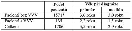Věk pacientů při stanovení diagnózy nádorového onemocnění v souboru pacientů, ČR, 1994 - 2005