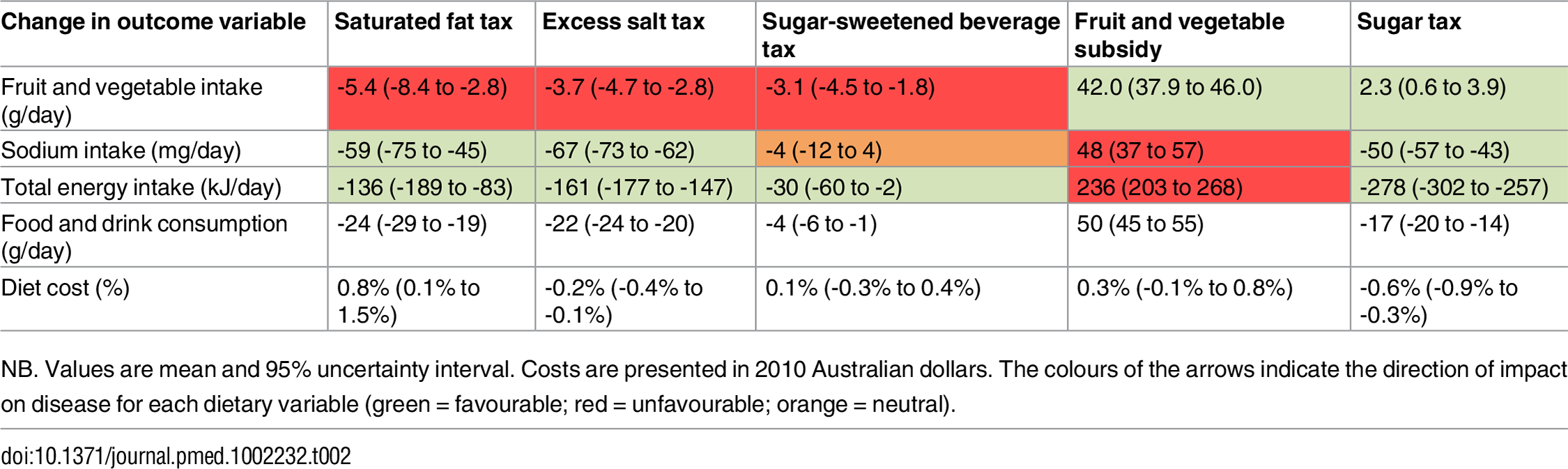 Change in dietary intake and diet cost with the individual tax and subsidy interventions.