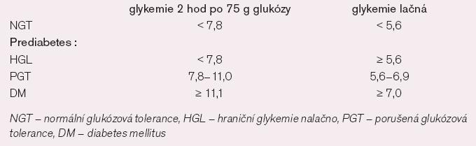Definice poruch glukózové homeostázy.
