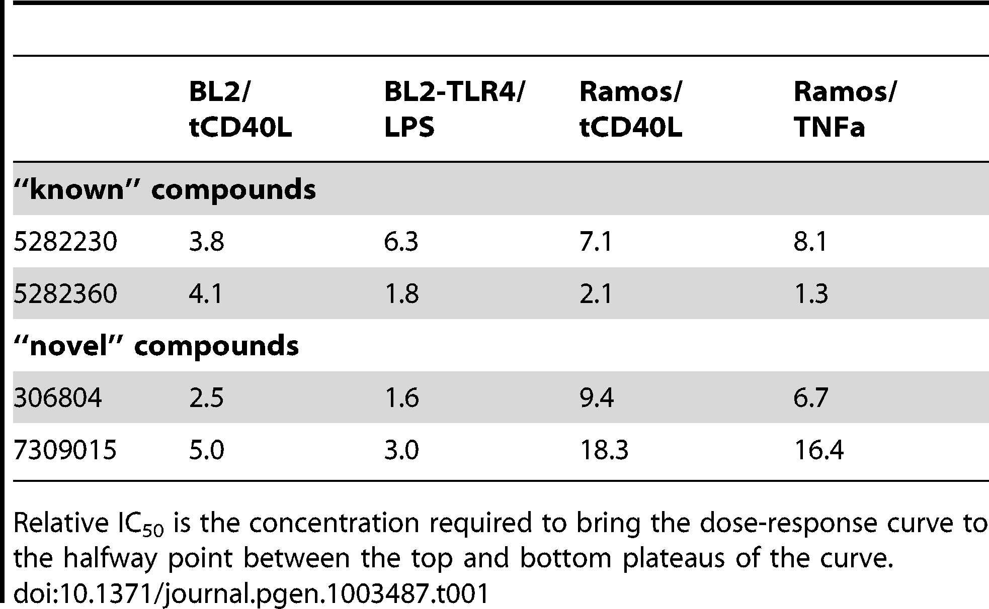 """Relative IC<sub>50</sub> for two """"known"""" and two """"novel"""" compounds in both BL2-NFκB-Luc and Ramos-NFκB-Luc cell lines."""