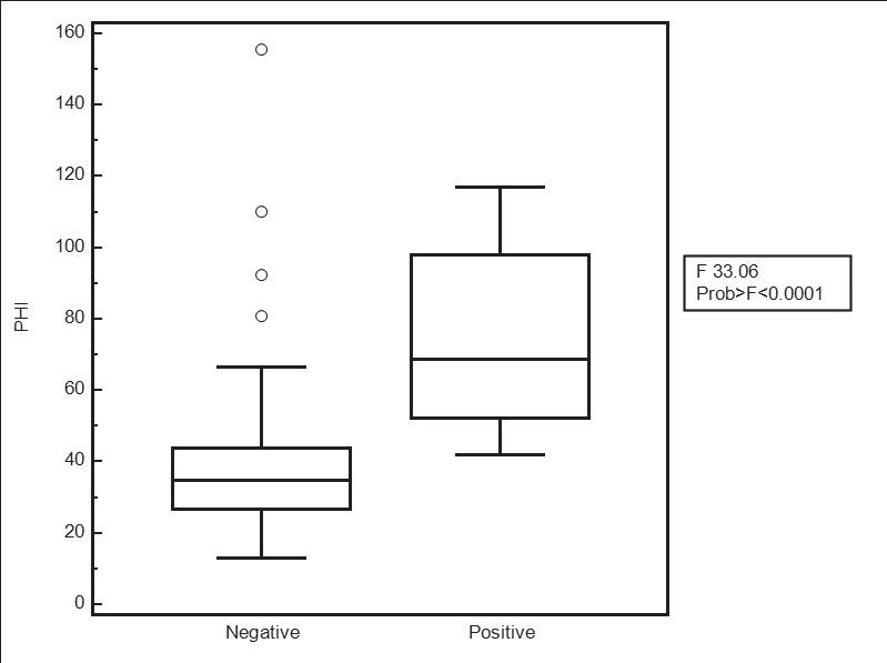 Fig. 4. Boxplot for PHI benign and malignant group