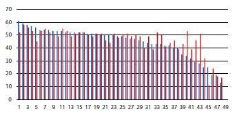 Srovnání funkce ledviny před operací (modrá) a po operaci (červená) Graph 1. Comparison of differential renal function before (blue) and after (red) operation