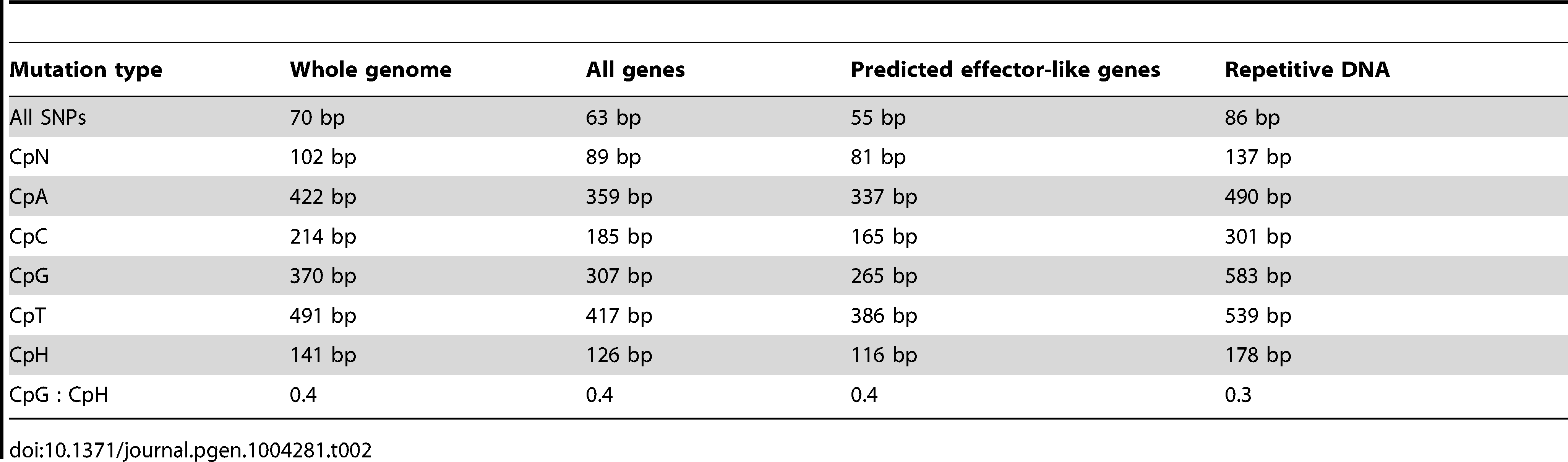 The average distance between various types of SNP mutations, within the AG8 genome assembly, genes, predicted 'effector-like' genes and repetitive DNA.