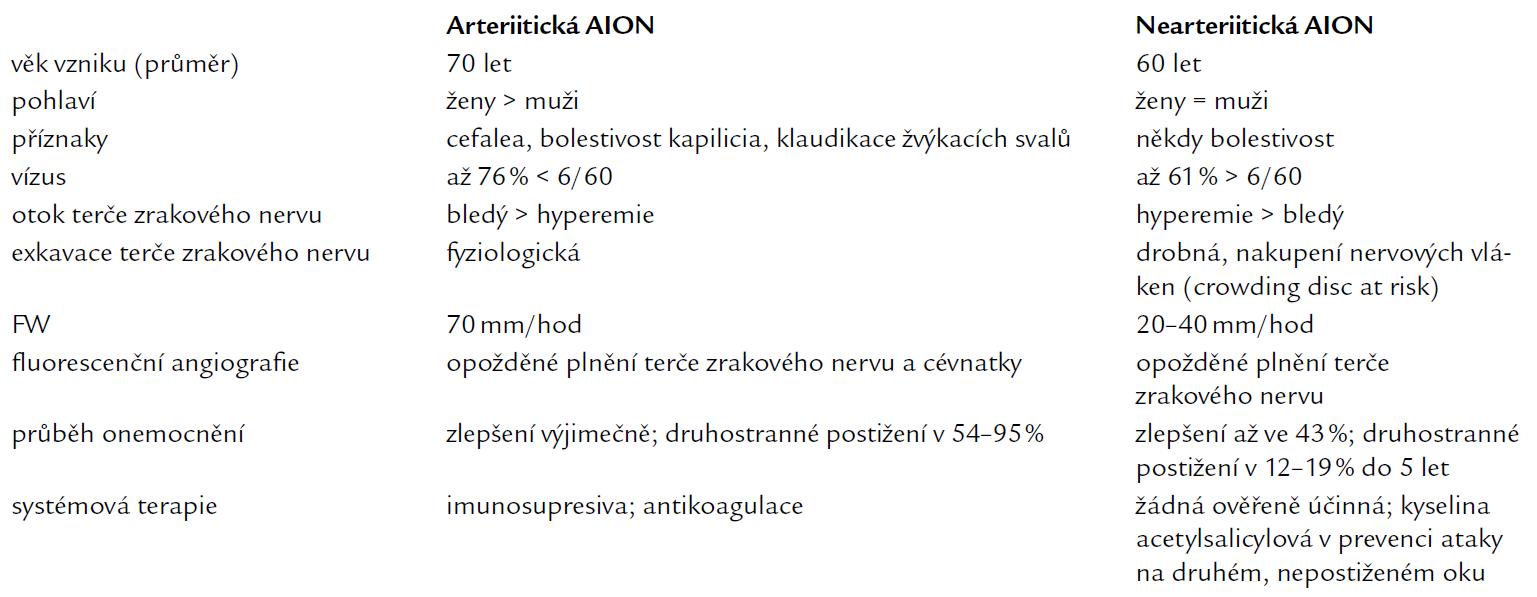 Diferenciální diagnostika arteriitické a nearetriitické formy přední ischemické neuropatie zrakového nervu (AION).