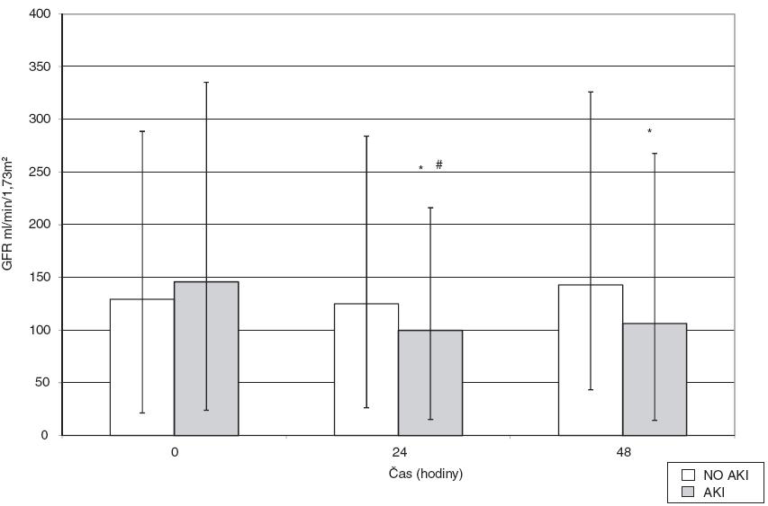 Vývoj hodnot GFR v průběhu 48 hodin od zahájení operace ve skupině s rozvojem pooperační renální dysfunkce (AKI) a bez něj (no-AKI) Data jsou vyjádřena jako medián s rozptylem od 25. do 75. percentilu, předoperačně, za 24 a 48 hodin, *p < 0,05 vs baseline value, #p < 0,05 vs no-AKI.