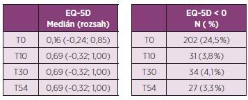 """a. Vývoj utility EQ-5D v čase. b. Podíl pacientů se zápornou hodnotou EQ-5D (""""stav horší než smrt"""")."""