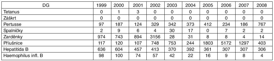 Počty hlášených případů infekčních onemocnění se zavedeným pravidelným očkováním, ČR, 1999–2008