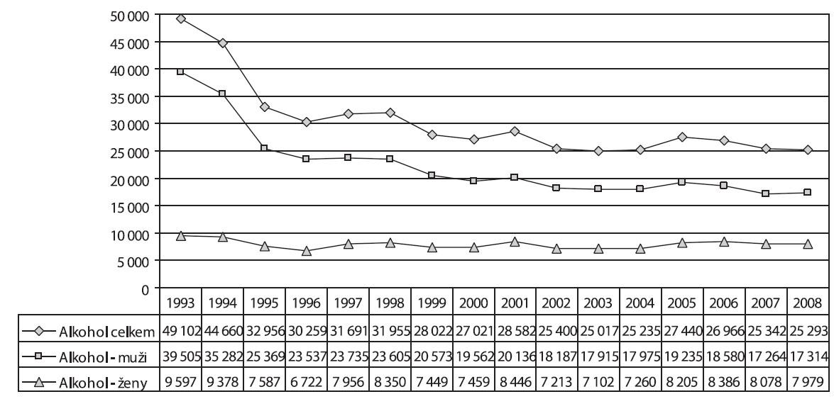 Vývoj počtu pacientů užívajících alkohol podle pohlaví v letech 1993–2008 Fig. 3. Trends in the numbers of alcohol users treated, by sex, 1993–2008