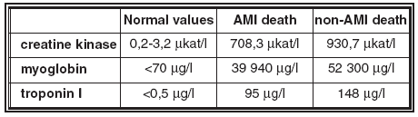 Average values of biomarkers in blood