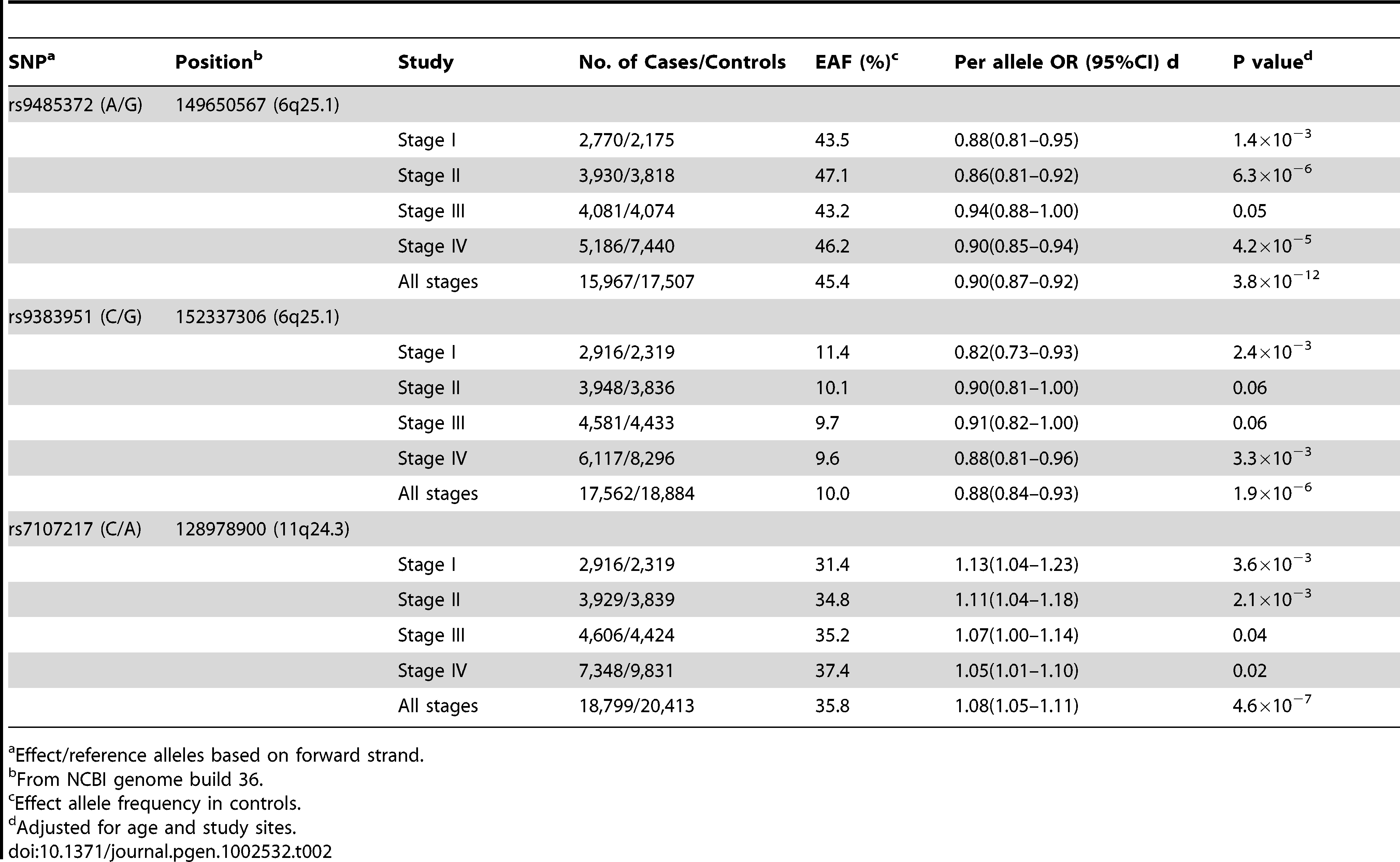 Summary of results for the three SNPs showing a statistically or marginally significant association in all four stages with breast cancer risk, the Asia Breast Cancer Consortium.