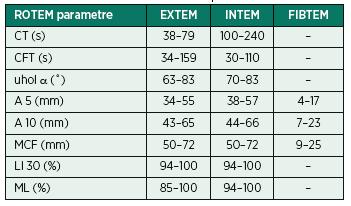 Normálne rozmedzie hodnôt jednotlivých parametrov všeobecne (hodnoty Pentapharm GmbH)