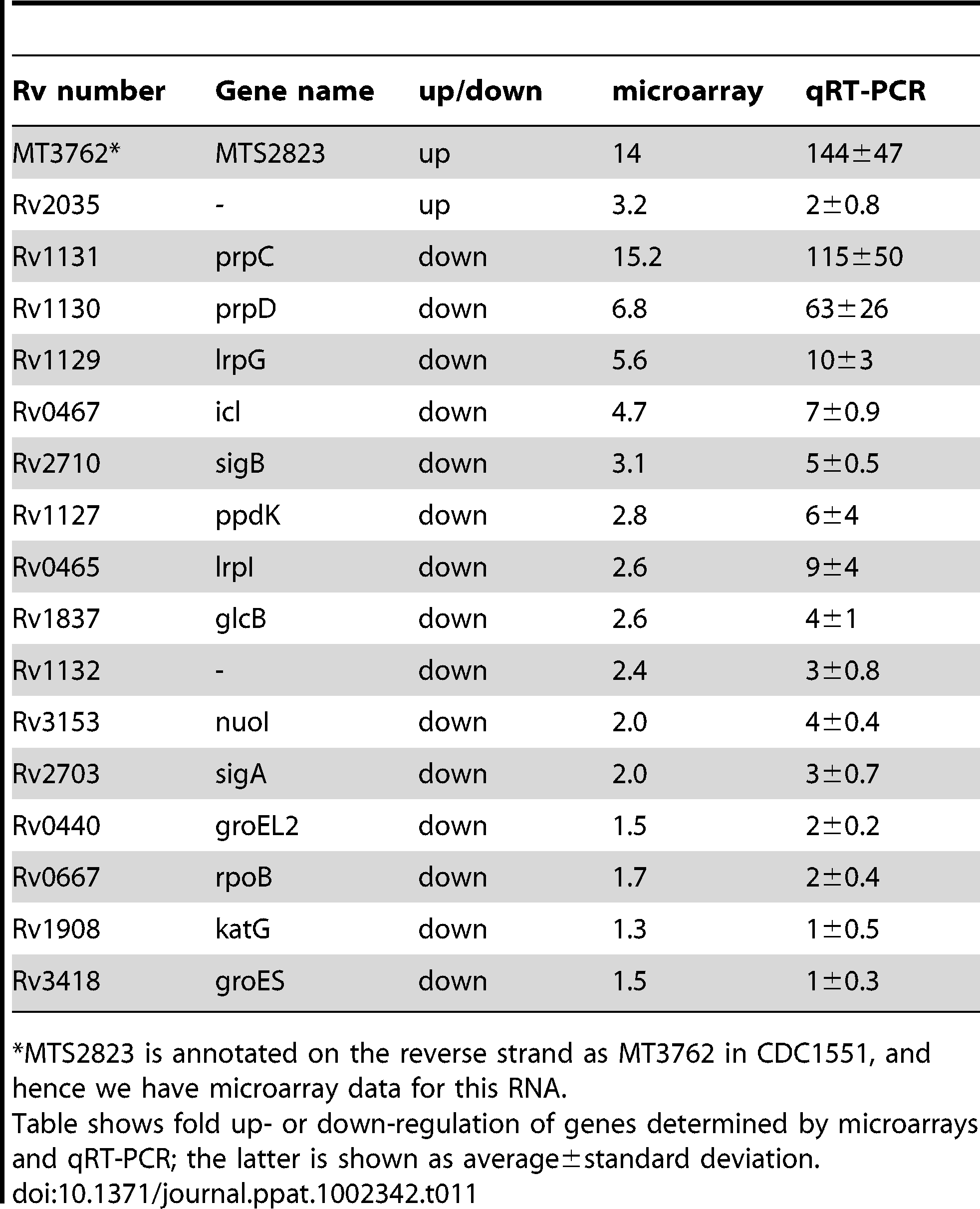 Expression of selected genes upon over-expression of MTS2823.