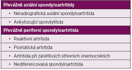Dělení spondyloartritid.