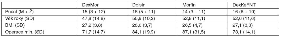 Základní charakteristika souborů <em>Poznámka:</em> zkratky a premedikace u jednotlivých skupin viz tab. 1., SD – směrodatná odchylka.