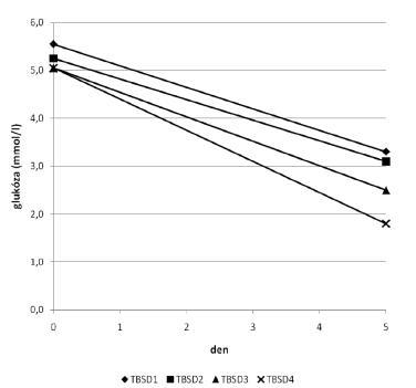 Pokles hodnot glukózy během skladování.