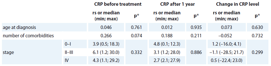 The relationship between CRP level (mg/L) and basic characteristics.