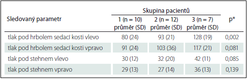 Srovnání sledovaných skupin spinálních pacientů na vozíku.