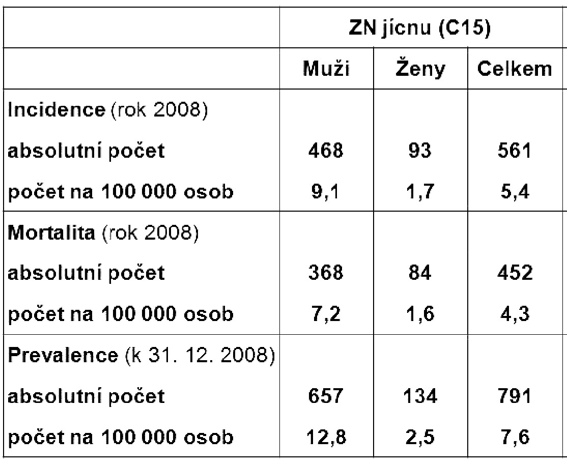 Epidemiologická situace ZN jícnu (C15) v ČR v roce 2008